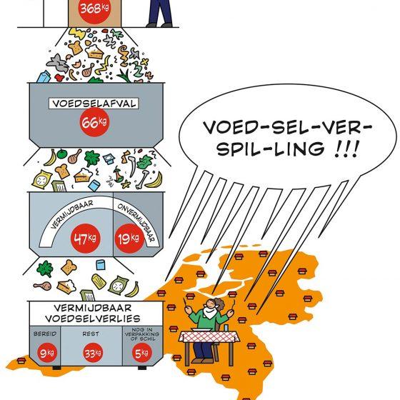 infographic 'Voedselverspilling' i.o.v. Facilicom.nl