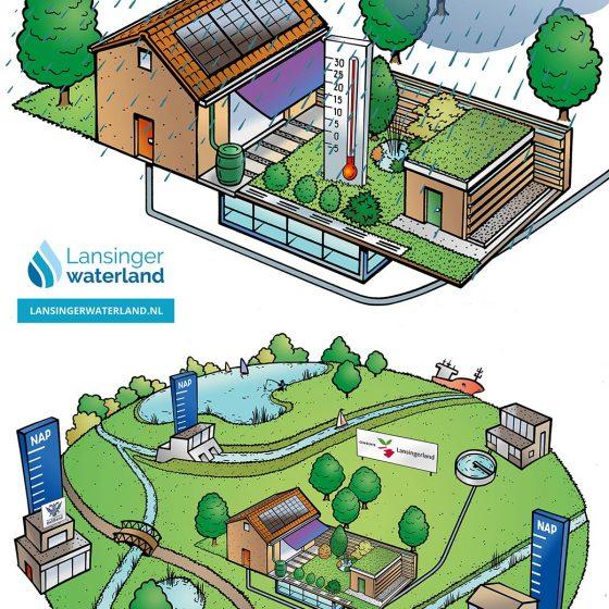 ontwerp infographics t.b.v. 'animatie Lansingerwaterland' i.o.v. Gem.Lansingerland